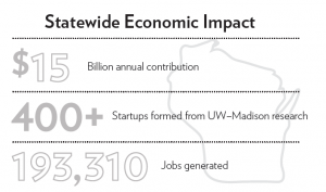 Statewide Economic Impact - $15 Billion annual contribution. 400+ Startups formed from UW-Madison Startups. More than 430 thousand living alumni