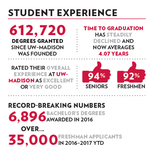 Student Experience: 612720 Degrees Granted since UW-Madison Was founded. Time to Graduation has steadily Declined and now averages 4.07 years. Students rate their overall experience at UW as Excellent or very good. We had a record breaking number of Bachelors degrees awarded in 2016 at 6896 and 35 thousand freshman applicants applied in the calendar year 2016.